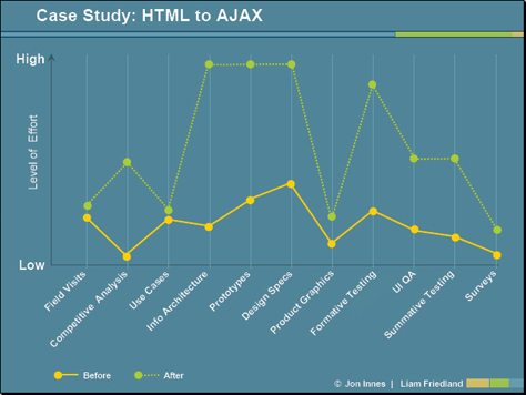 ajax case study Project ajax: dod nicole a owens southeastern oklahoma state university abstract the purpose of this paper is to analyze project ajax tran has been the project manager of this project since it has begun.