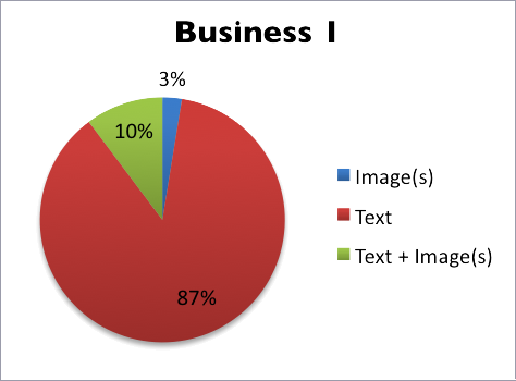 Pie chart showing content types