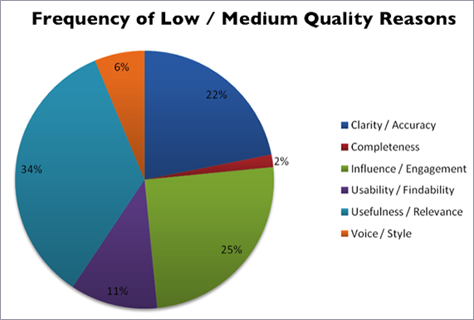 pie chart showing reasons for quality ratings