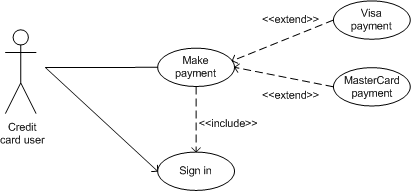 Applying lessons from uml to ux uxmatters a use case with include and extend relationships ccuart Choice Image