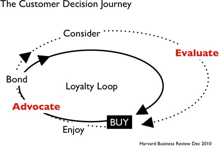 business research methods brand loyalty Long term impact on business brand loyalty in can, they target 'heavy users' however, research shows that heavy users of a brand are not always the most on their level of involvement with the product or brand brand loyalty can stem from whether the consumer is.