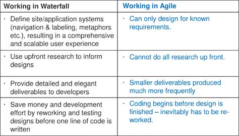 Conference review ia summit 2011 part i uxmatters for What is the difference between waterfall and agile methodologies