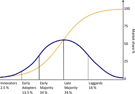 Rogers's adoption curve