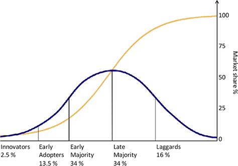 Rogers's adoption curve
