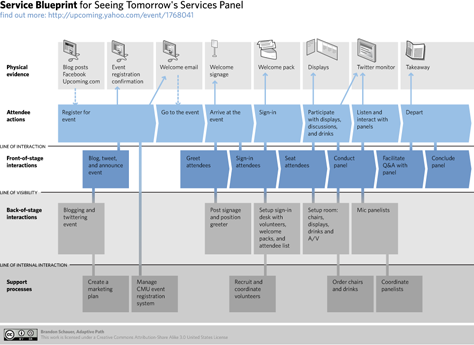 The rise of cross channel ux design uxmatters a service blueprint created by brandon schauer 8 malvernweather