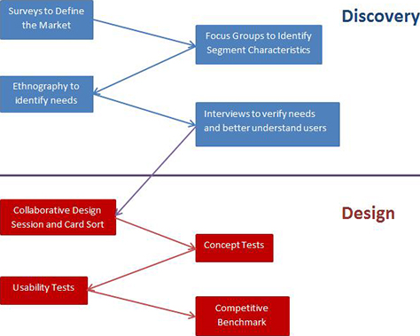 Planning User Research Throughout The Development Cycle :: Uxmatters