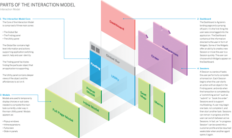 Defining An Interaction Model The Cornerstone Of Application Design Uxmatters