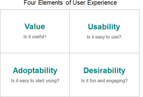 Value: is it useful? Usability: is it easy to use? Adoptability: is it easy to start using? Desirability: is it fun and engaging?