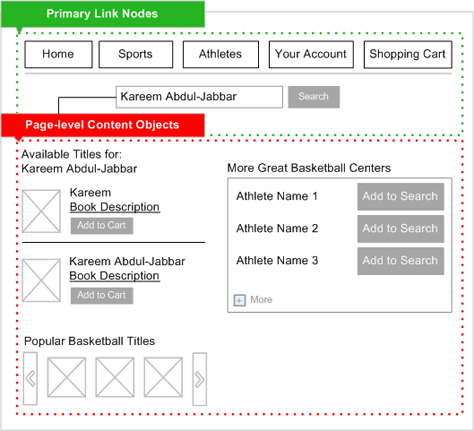 how to create information architecture for website