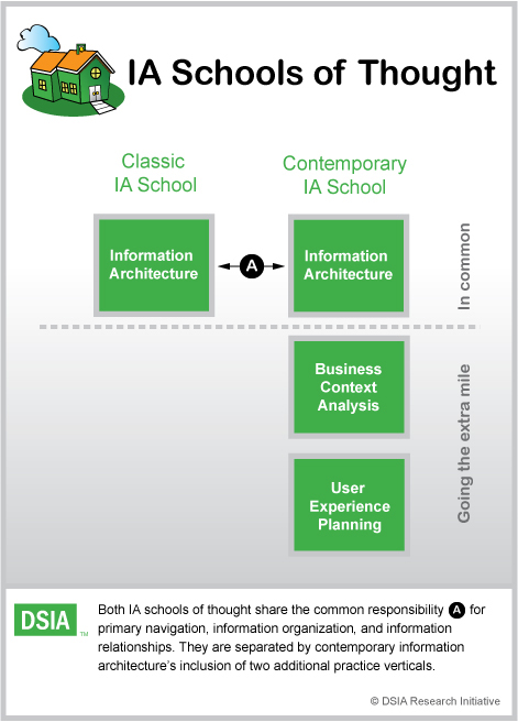 Information Architecture's Two Schools of Thought