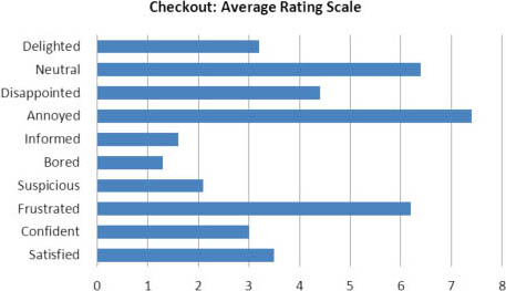 Case Study: Methods Of Evaluating An Ecommerce Checkout Experience