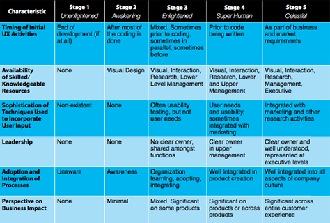 Applied UX Strategy, Part 1: Maturity Models