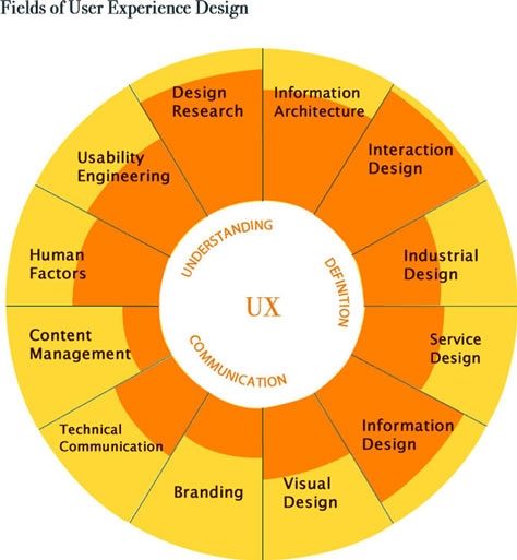 Get Started In Ux The Complete Guide To Launching A Career In User Experience Design Uxmatters