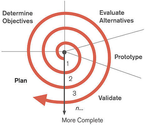 The Role Of User Experience In The Product Development Process