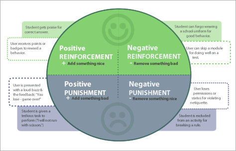 the use of positive and negative reinforcement in the case of kayla Classical and operant conditioning can be described as a process that attempts to modify through the use of positive and negative reinforcement cases of.