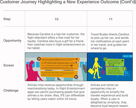 Envisioning Experience Outcomes UXmatters - Customer journey map app