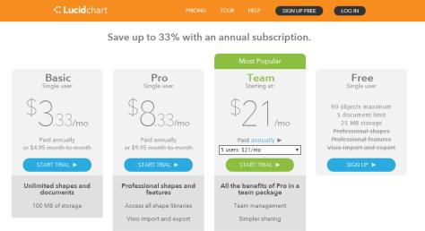 Product Review: Lucidchart :: UXmatters
