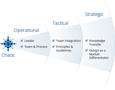 Applied UX Strategy, Part 3: Platform Thinking