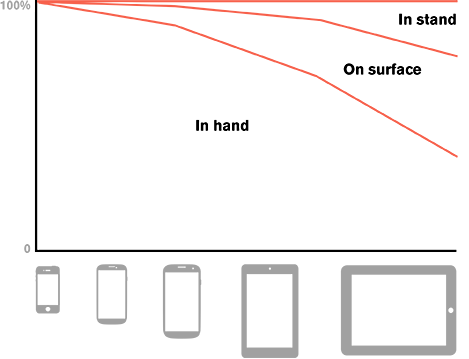 How and whether people hold different device types