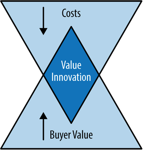 Value Innovation = The simultaneous pursuit of differentiation and low cost