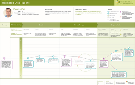 Mapping Experiences UXmatters - How to make a customer journey map