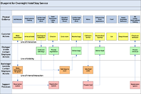 Mapping experiences uxmatters this service blueprint for an overnight hotel stay was created by mary jo bitner and colleagues malvernweather Gallery
