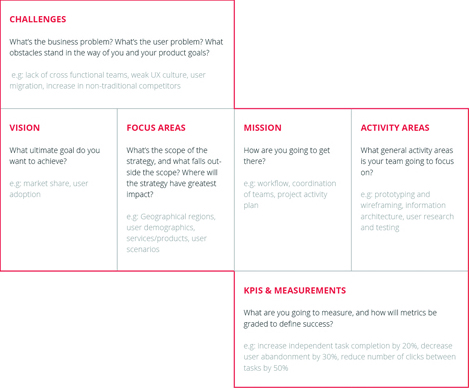 How to create an enterprise ux strategy uxmatters enterprise ux strategy template pronofoot35fo Image collections
