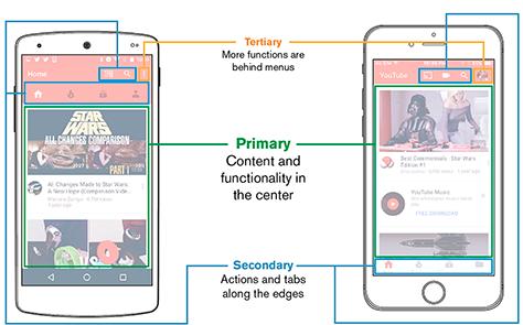 Touch-friendly information design framework