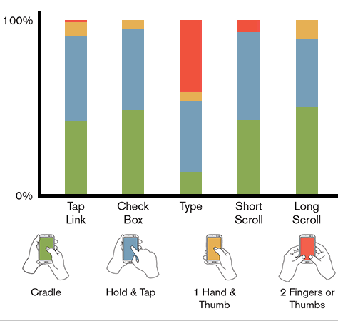Charting how people change their grip for specific interactions