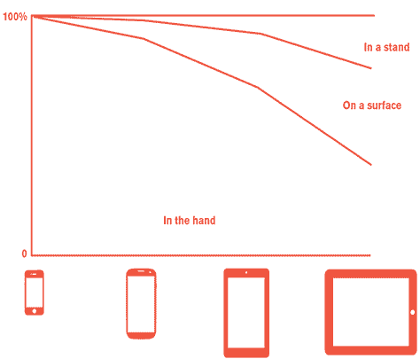 Summary of how people use various mobile devices