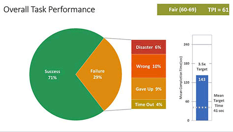 performance indicator harvard Mit sloan management review's first annual cross-industry survey of senior executives in collaboration with google offers insight into organizations' use of key performance indicators in the digital era.