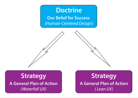 Two UX strategies based on the same doctrine
