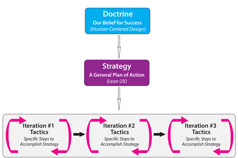 Tactics for a Lean UX strategy