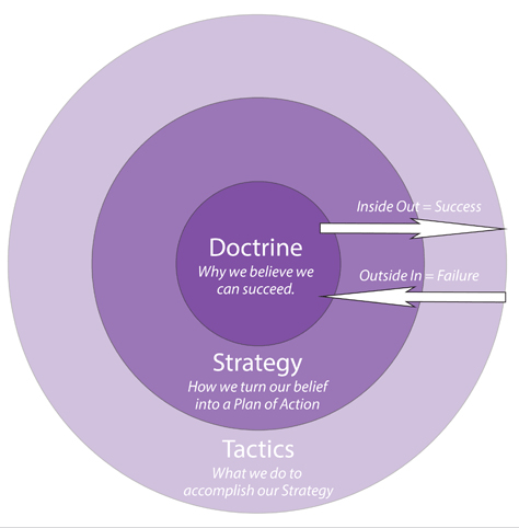 Combining the Doctrine/Strategy/Tactics model and the Golden Circle
