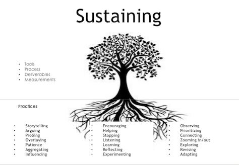 A practice tree that can sustain an enlightened future