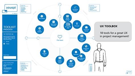 UX toolbox