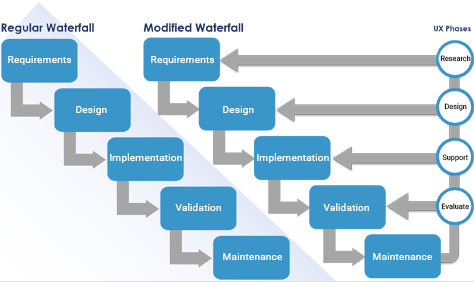 Choosing The Right Ux Process For Your Software Development Model Uxmatters