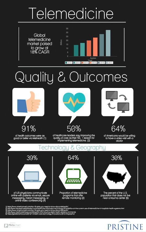 Driving Telehealth Success by Creating Trust and Meaningful
