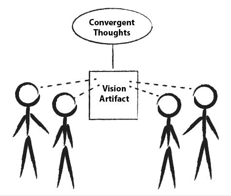 A visual artifact fosters convergent thoughts and leads to consensus